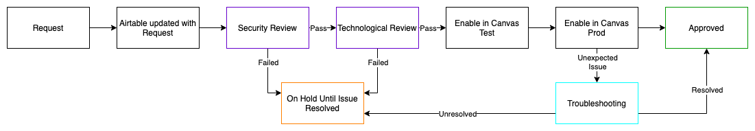 flowchart detailing the process an LTI request goes through