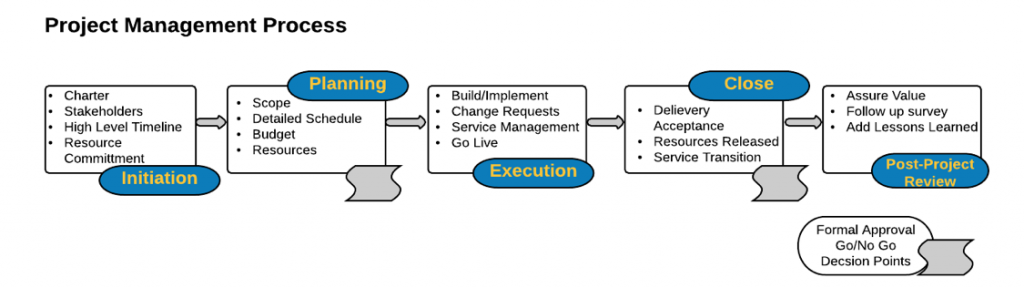The process office of information technology we then adapted the pmbok guidelines to be aligned with our best fit approach to project management for more information on pmbok guidelines maxwellsz